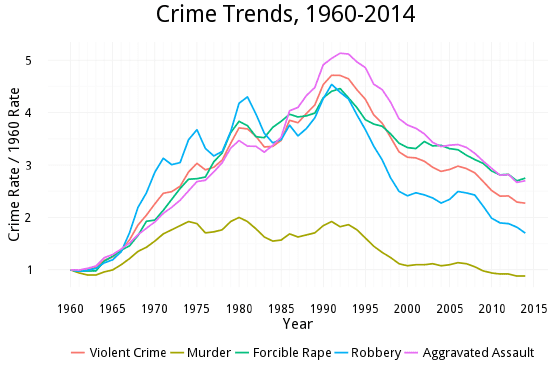 Source: Bureau of Justice Statistics